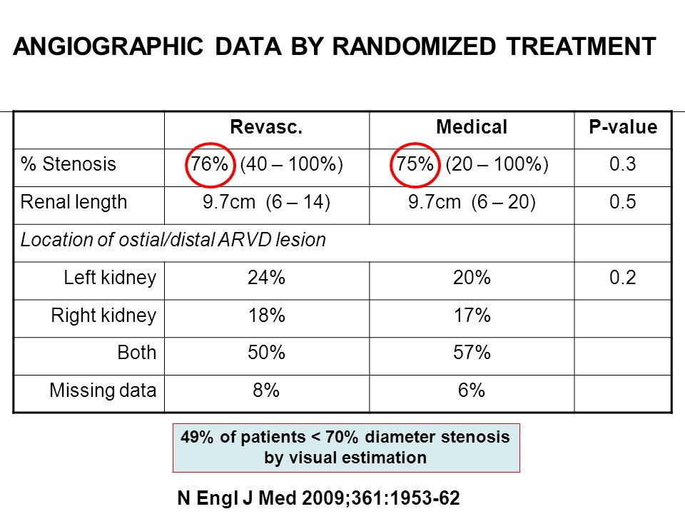 ANGIOGRAPHIC DATA BY RANDOMIZED TREATMENT
