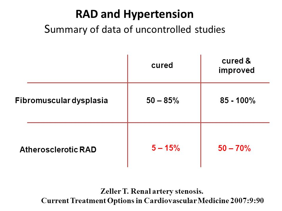 RAD and Hypertension Summary of data of uncontrolled studies