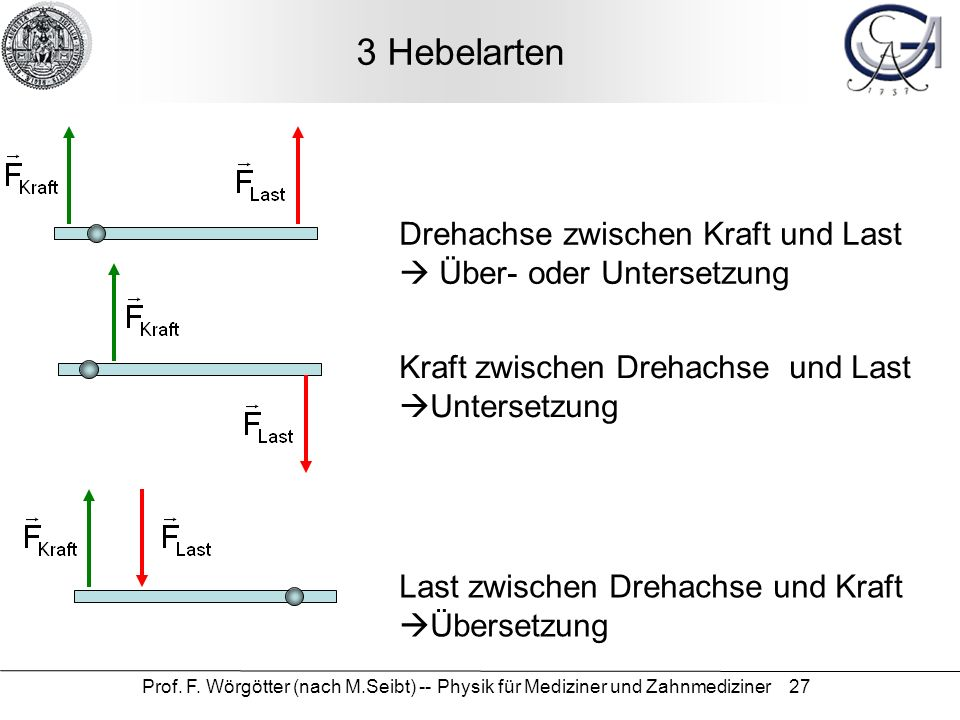 3 Hebelarten Drehachse zwischen Kraft und Last  Über- oder Untersetzung. Kraft zwischen Drehachse und Last Untersetzung.