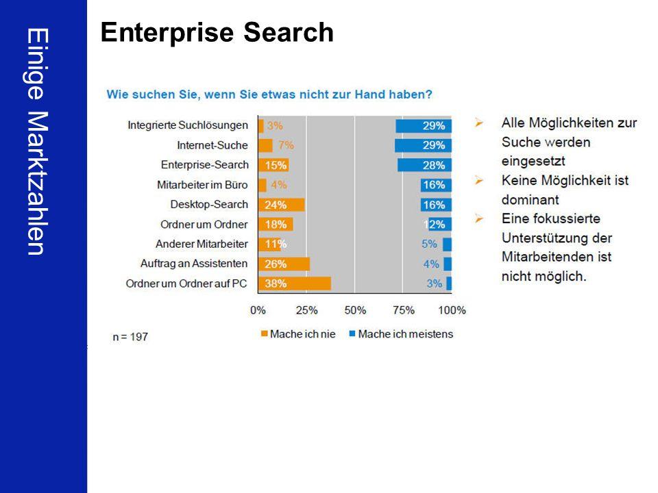 Enterprise Search Einige Marktzahlen