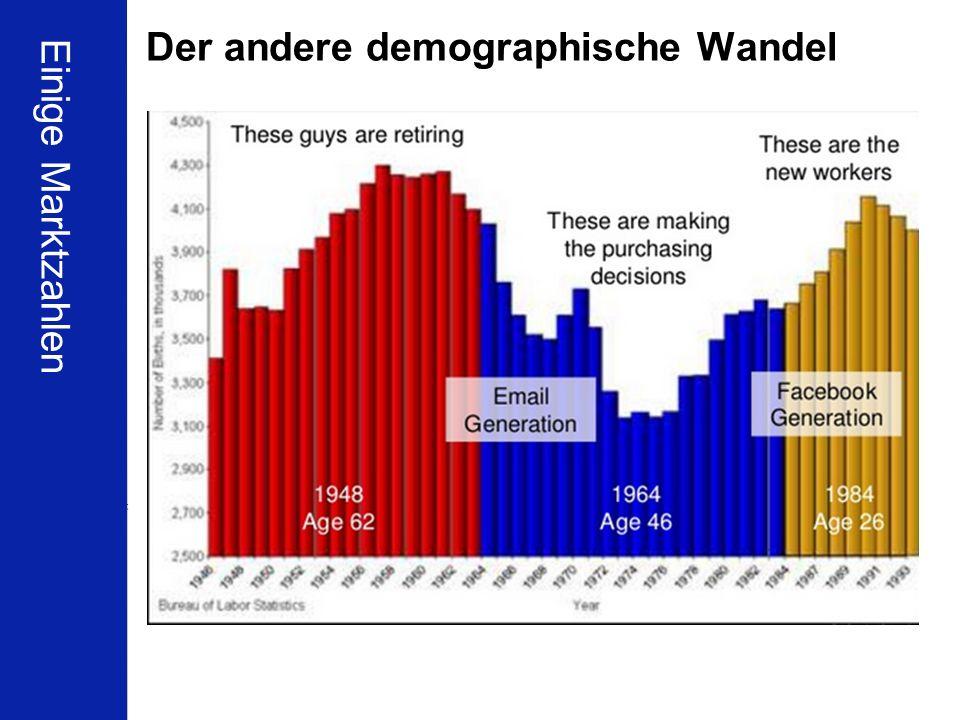 Der andere demographische Wandel
