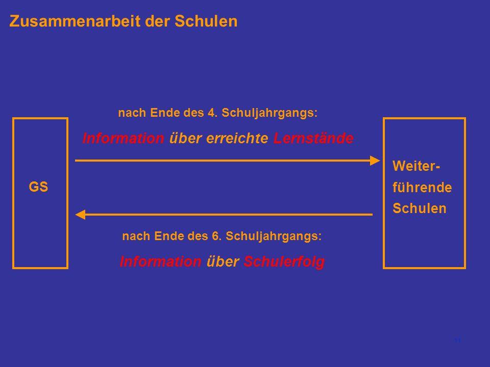 Zusammenarbeit der Schulen
