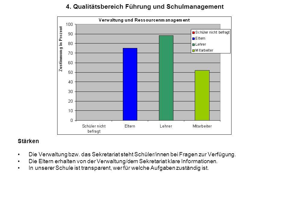 4. Qualitätsbereich Führung und Schulmanagement