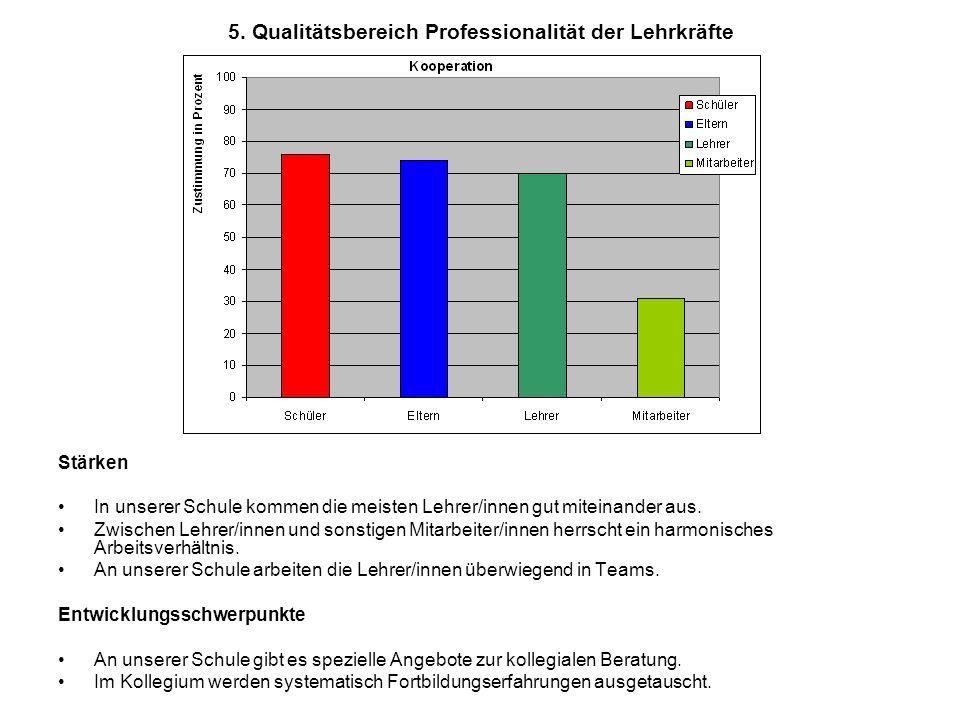 5. Qualitätsbereich Professionalität der Lehrkräfte