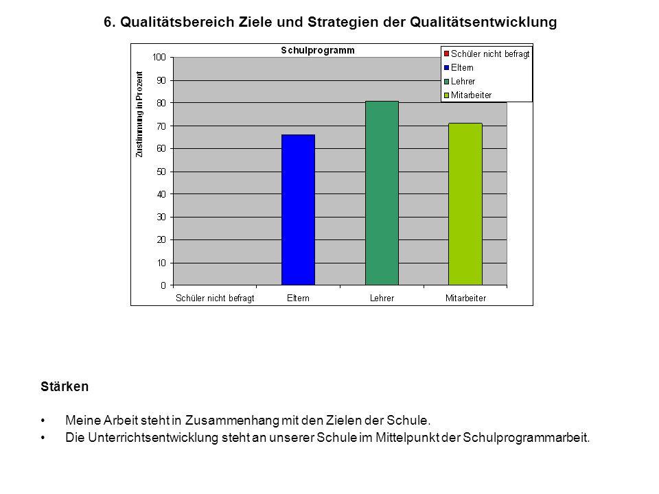 6. Qualitätsbereich Ziele und Strategien der Qualitätsentwicklung