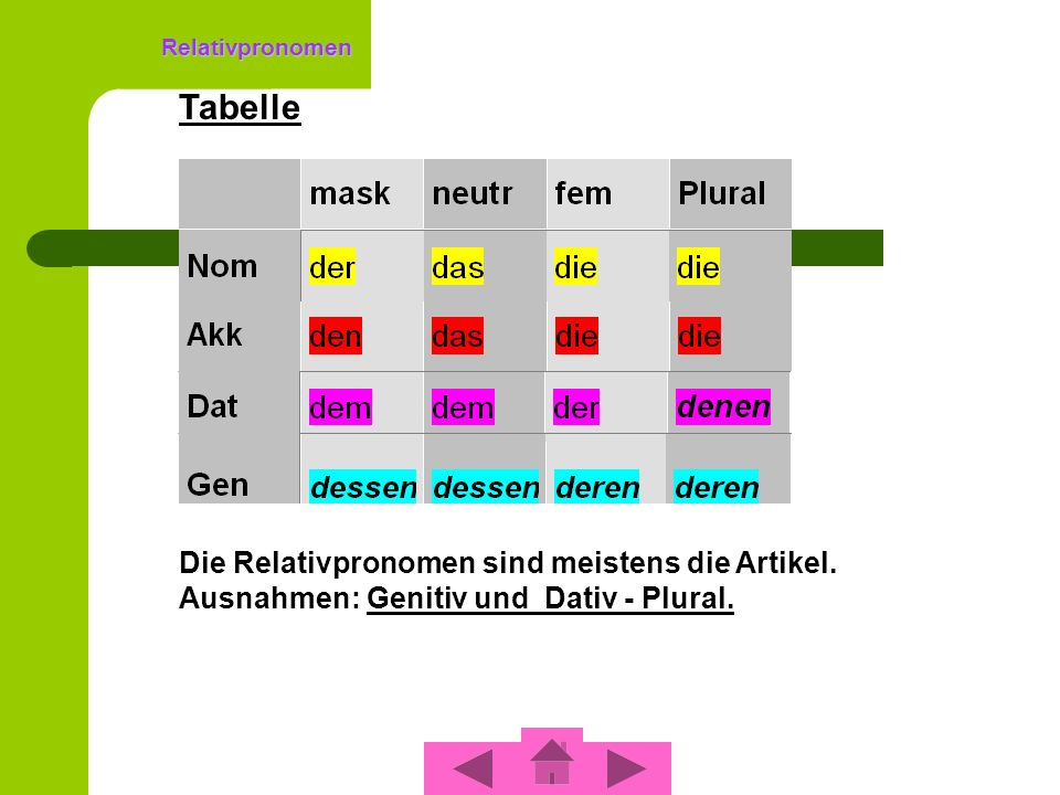 Relativpronomen Tabelle. Die Relativpronomen sind meistens die Artikel.