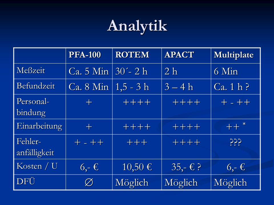 Analytik Ca. 5 Min 30´- 2 h 2 h 6 Min Ca. 8 Min 1,5 - 3 h 3 – 4 h