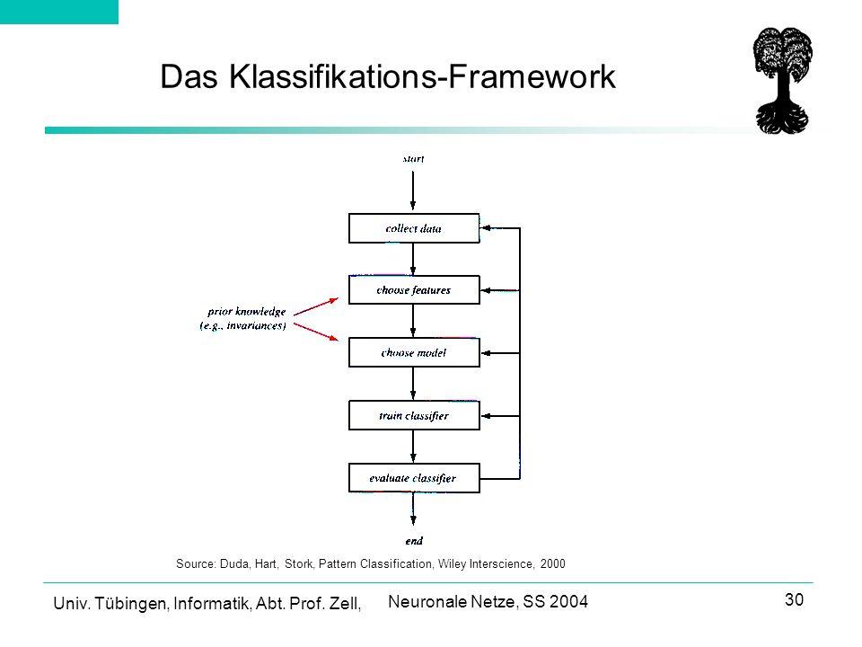 Das Klassifikations-Framework