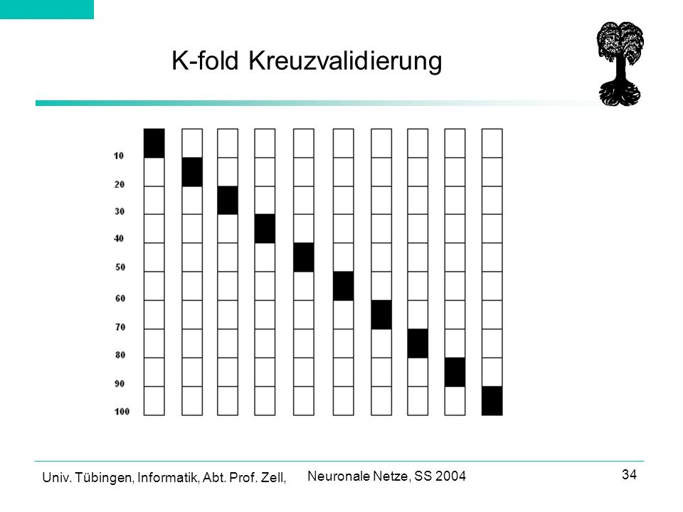 K-fold Kreuzvalidierung