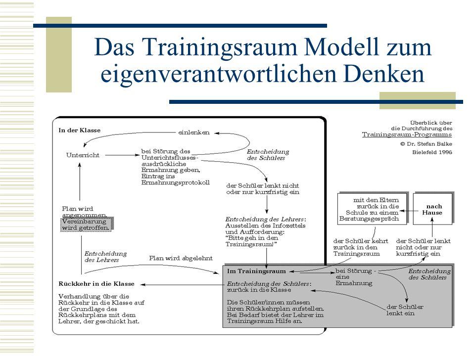 Das Trainingsraum Modell zum eigenverantwortlichen Denken