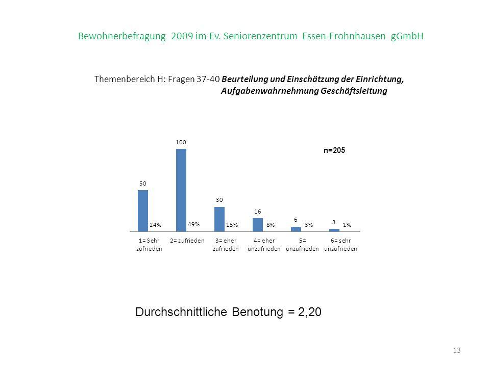 Bewohnerbefragung 2009 im Ev. Seniorenzentrum Essen-Frohnhausen gGmbH