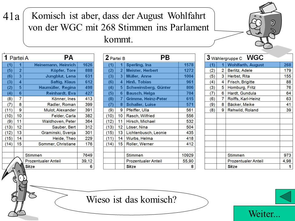 41a Komisch ist aber, dass der August Wohlfahrt von der WGC mit 268 Stimmen ins Parlament kommt. Wieso ist das komisch