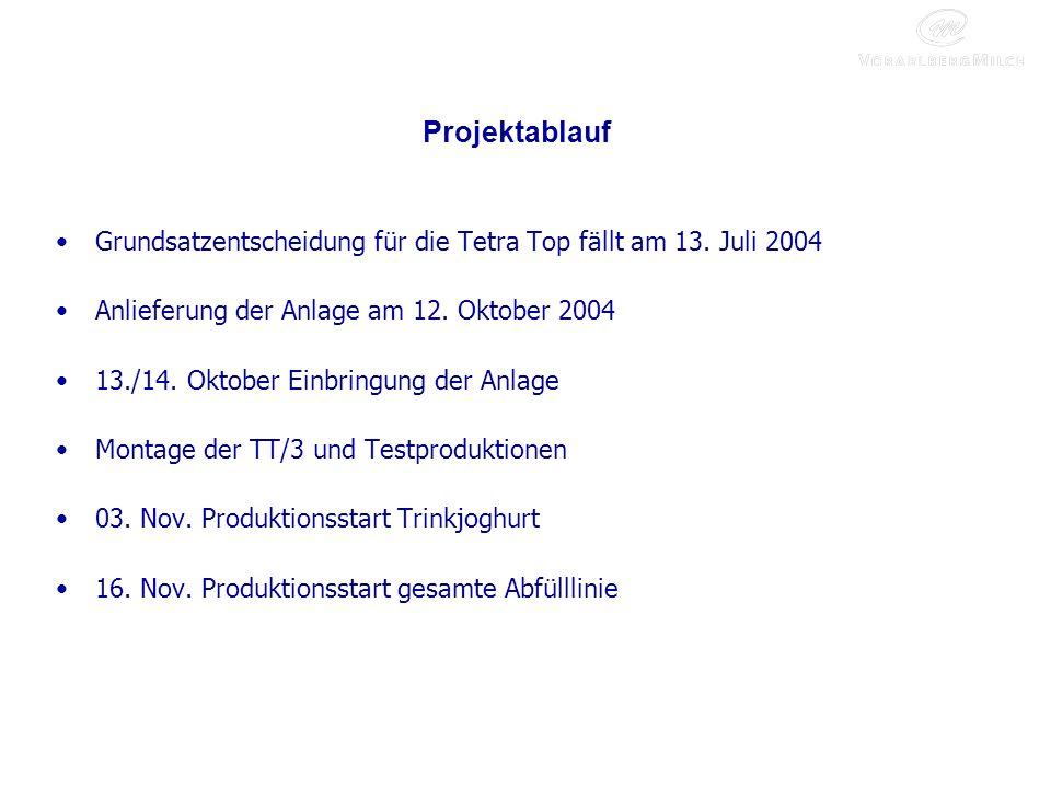Projektablauf Grundsatzentscheidung für die Tetra Top fällt am 13. Juli 2004. Anlieferung der Anlage am 12. Oktober 2004.