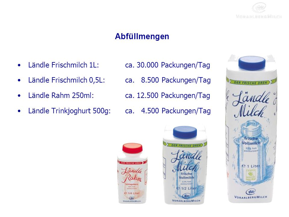 Abfüllmengen Ländle Frischmilch 1L: ca. 30.000 Packungen/Tag