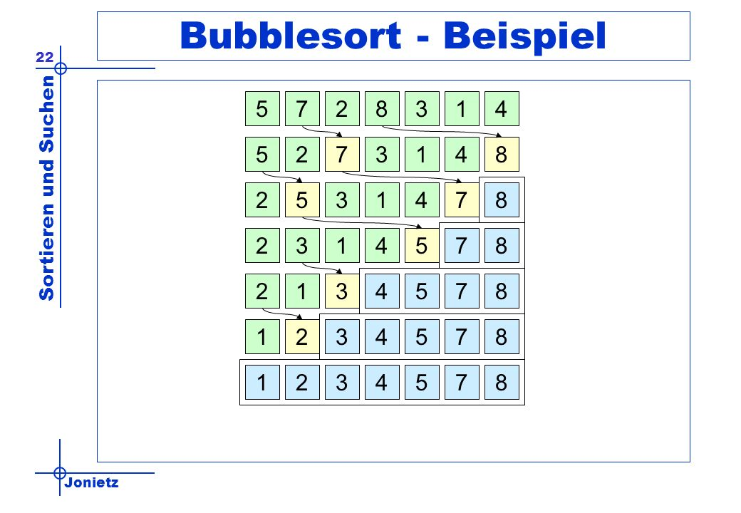 Bubblesort - Beispiel 5. 7. 2. 8. 3. 1. 4. 5. 2. 7. 3. 1. 4. 8. 2. 5. 3. 1. 4. 7.