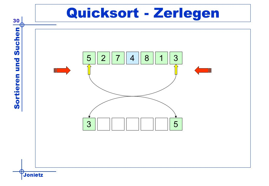 Quicksort - Zerlegen 5 2 7 4 8 1 3 3 5