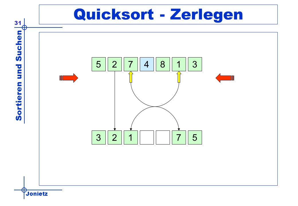 Quicksort - Zerlegen 5 2 7 4 8 1 3 3 2 1 7 5