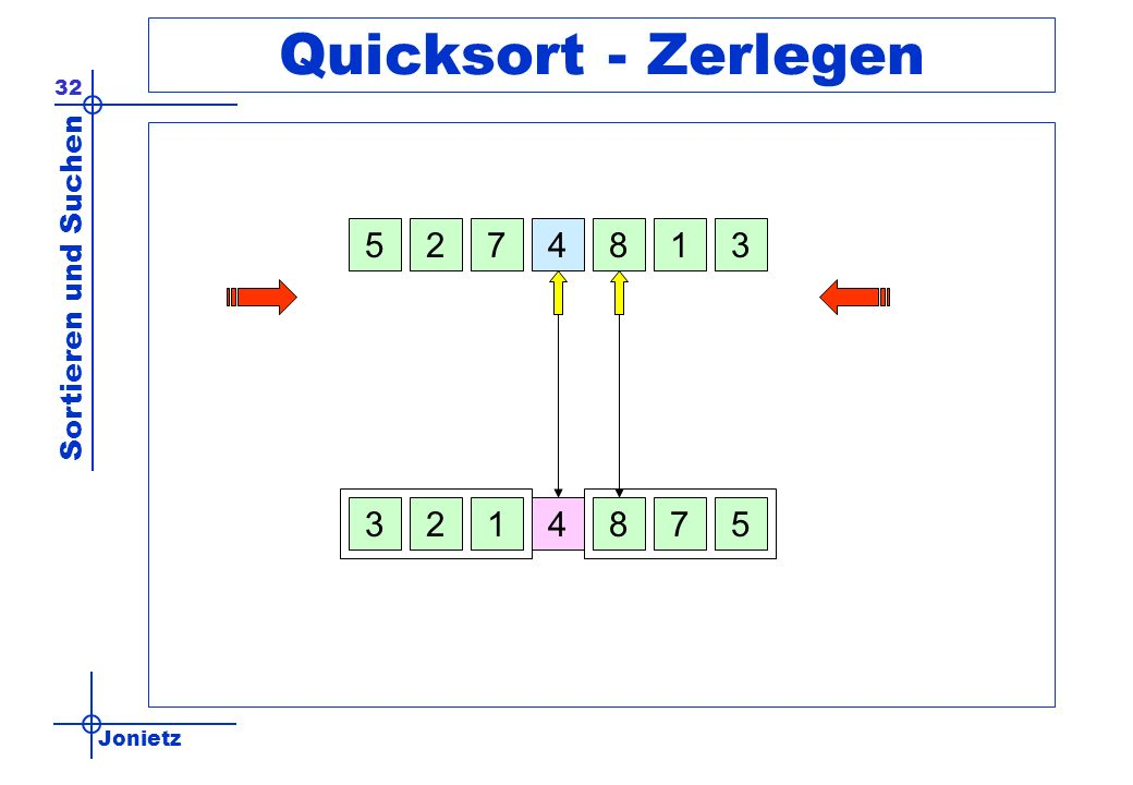 Quicksort - Zerlegen 5 2 7 4 8 1 3 3 2 1 4 8 7 5