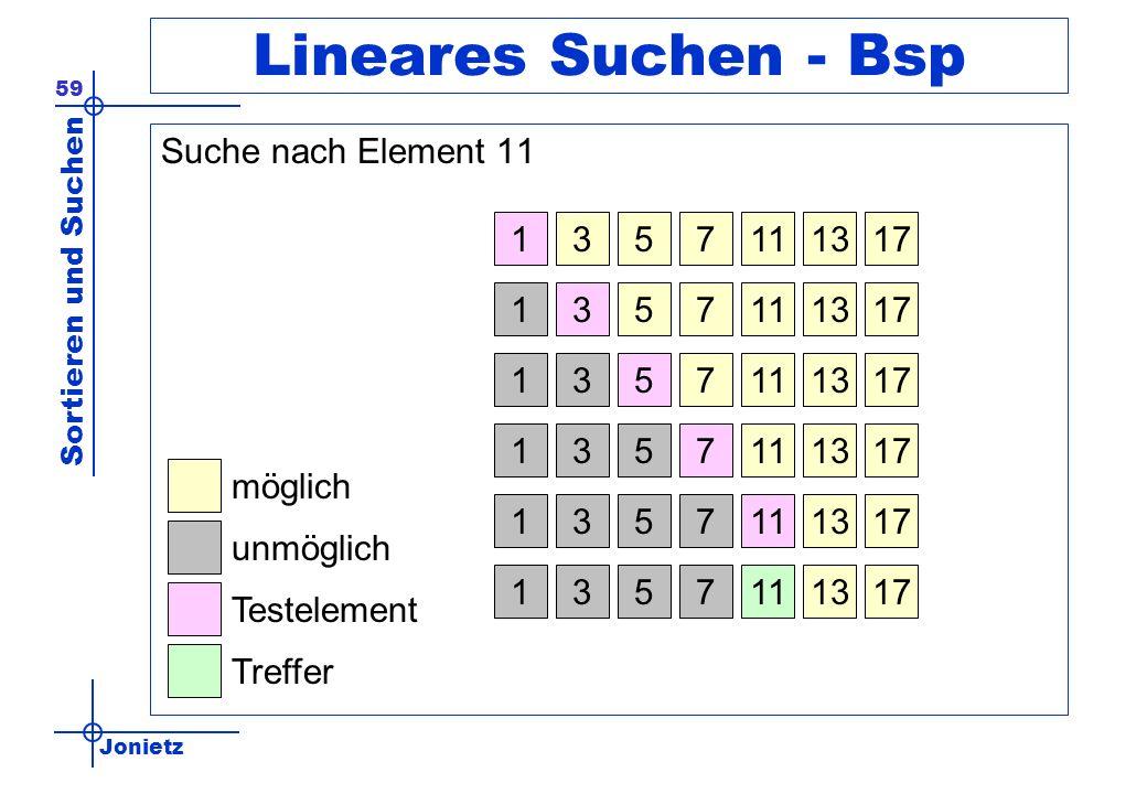 Lineares Suchen - Bsp Suche nach Element 11 1 3 5 7 11 13 17 1 3 5 7