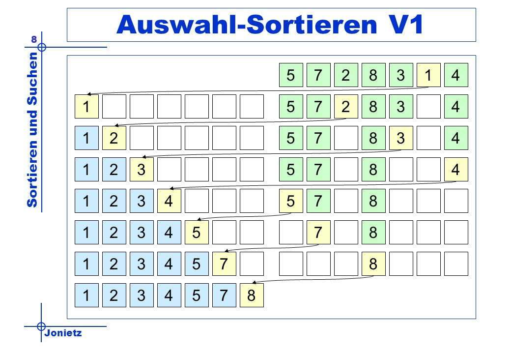 Auswahl-Sortieren V1 5. 7. 2. 8. 3. 1. 4. 1. 5. 7. 2. 8. 3. 4. 1. 2. 5. 7. 8. 3.