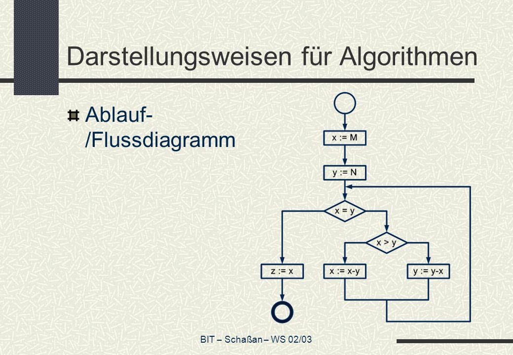 Darstellungsweisen für Algorithmen