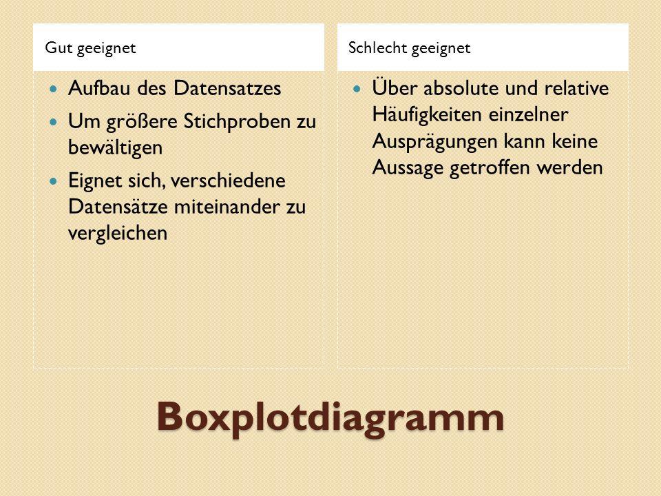Boxplotdiagramm Aufbau des Datensatzes
