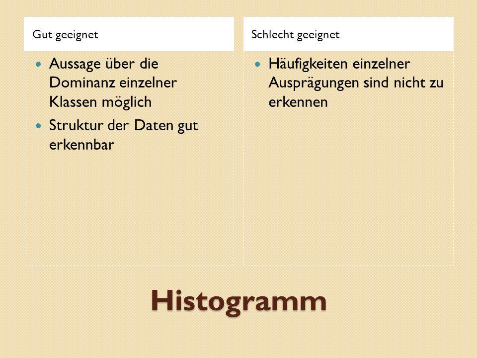 Histogramm Aussage über die Dominanz einzelner Klassen möglich
