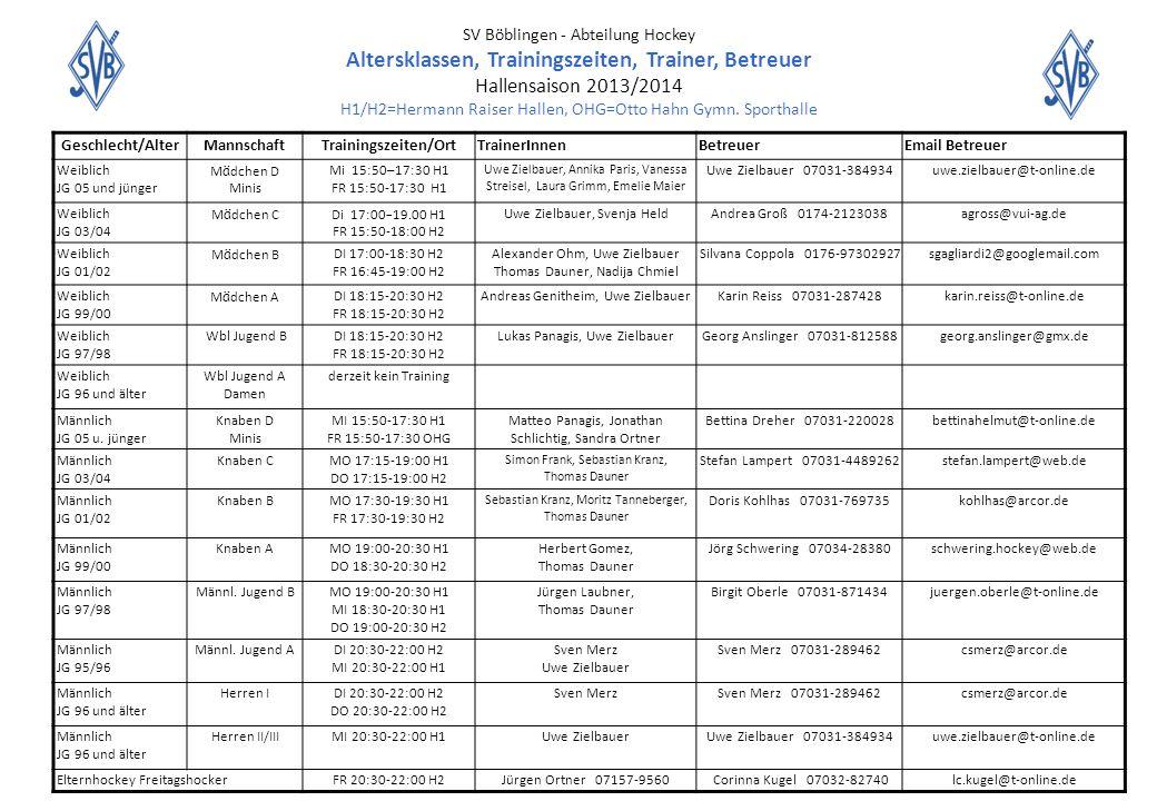 SV Böblingen - Abteilung Hockey Altersklassen, Trainingszeiten, Trainer, Betreuer Hallensaison 2013/2014 H1/H2=Hermann Raiser Hallen, OHG=Otto Hahn Gymn. Sporthalle