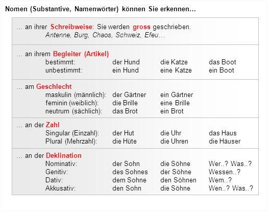 Nomen (Substantive, Namenwörter) können Sie erkennen…