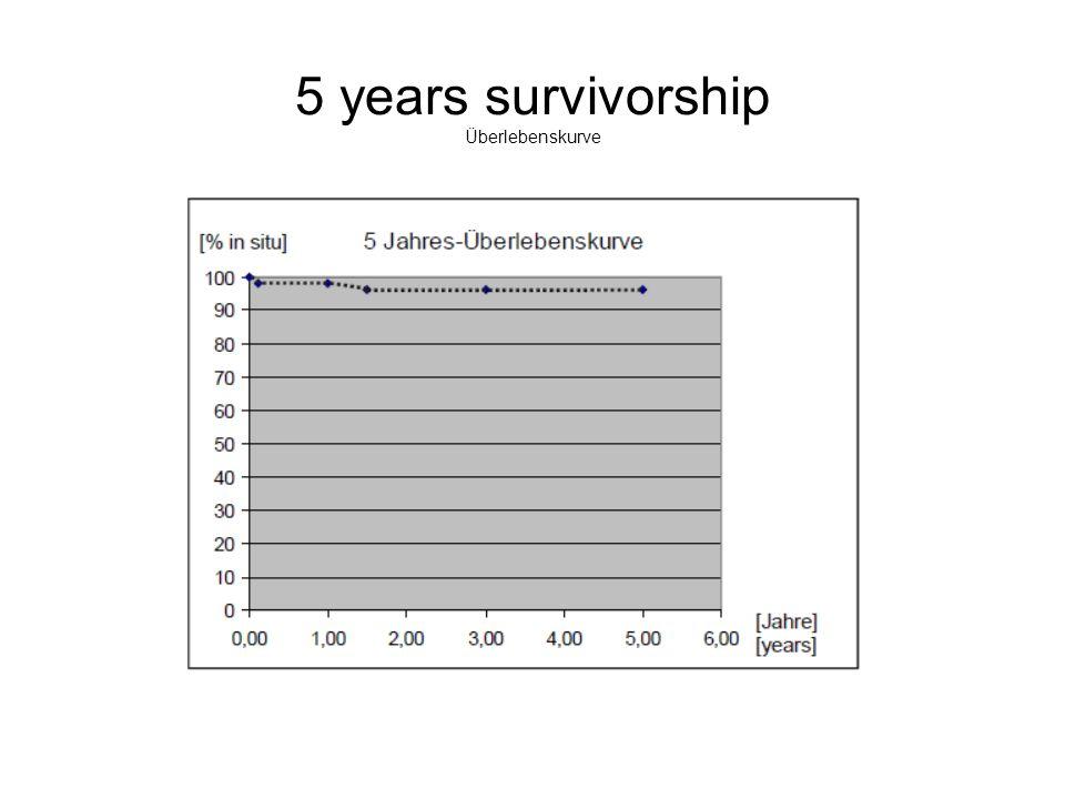 5 years survivorship Überlebenskurve