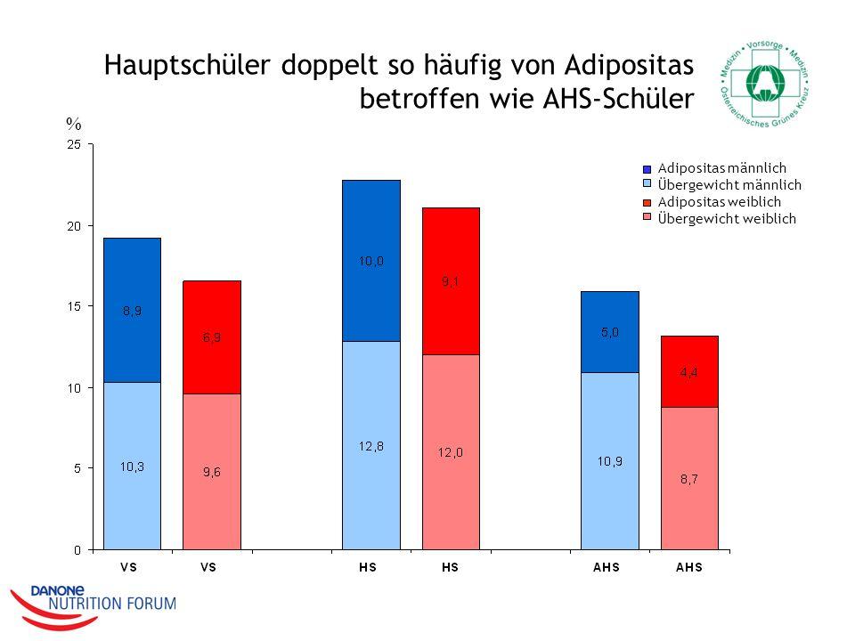 Hauptschüler doppelt so häufig von Adipositas betroffen wie AHS-Schüler
