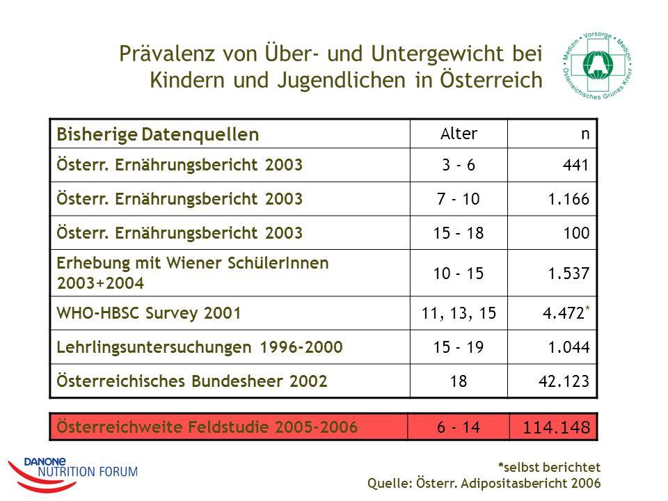 Prävalenz von Über- und Untergewicht bei Kindern und Jugendlichen in Österreich