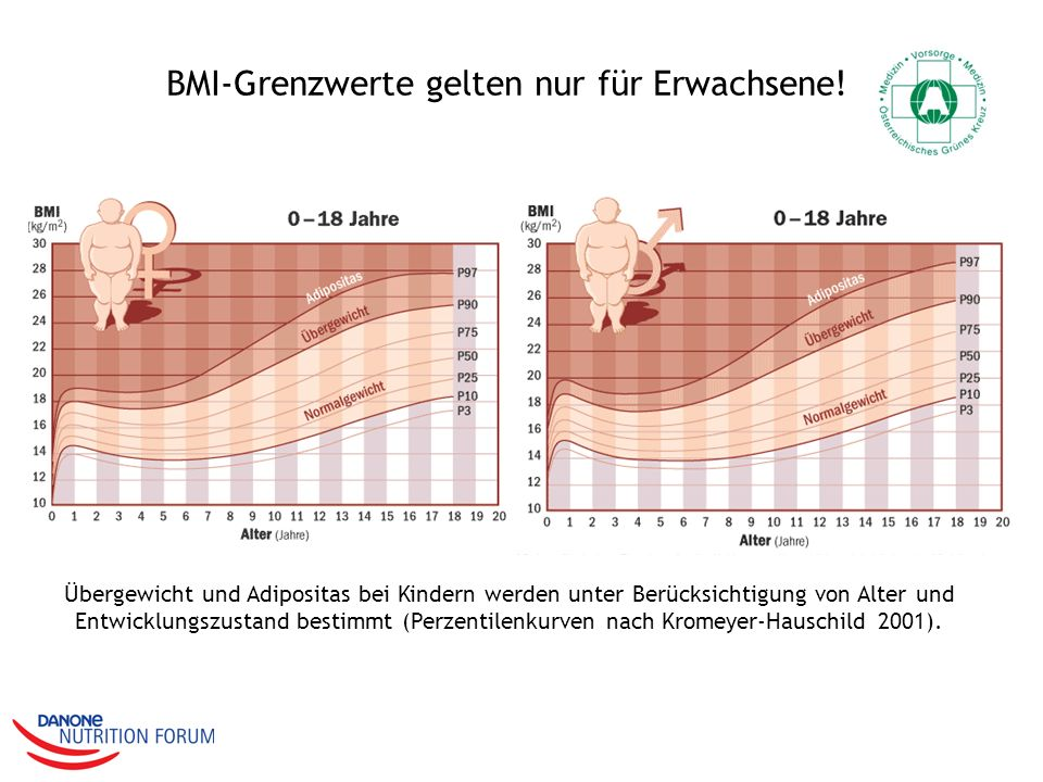 BMI-Grenzwerte gelten nur für Erwachsene!