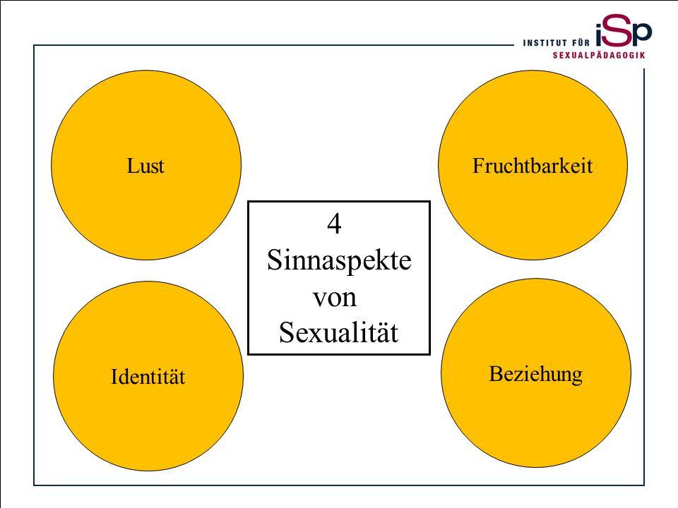 4 Sinnaspekte von Sexualität Titelfolie Lust Fruchtbarkeit Identität