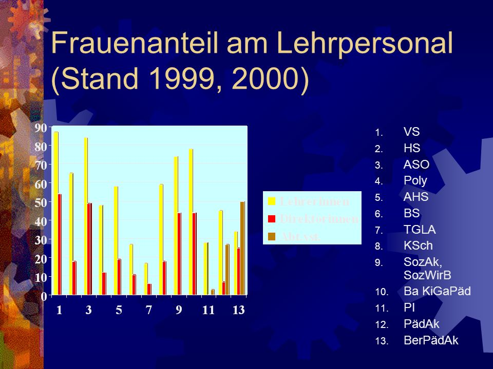 Frauenanteil am Lehrpersonal (Stand 1999, 2000)