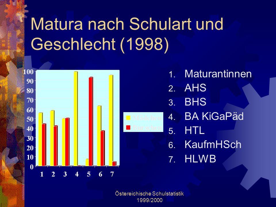 Matura nach Schulart und Geschlecht (1998)