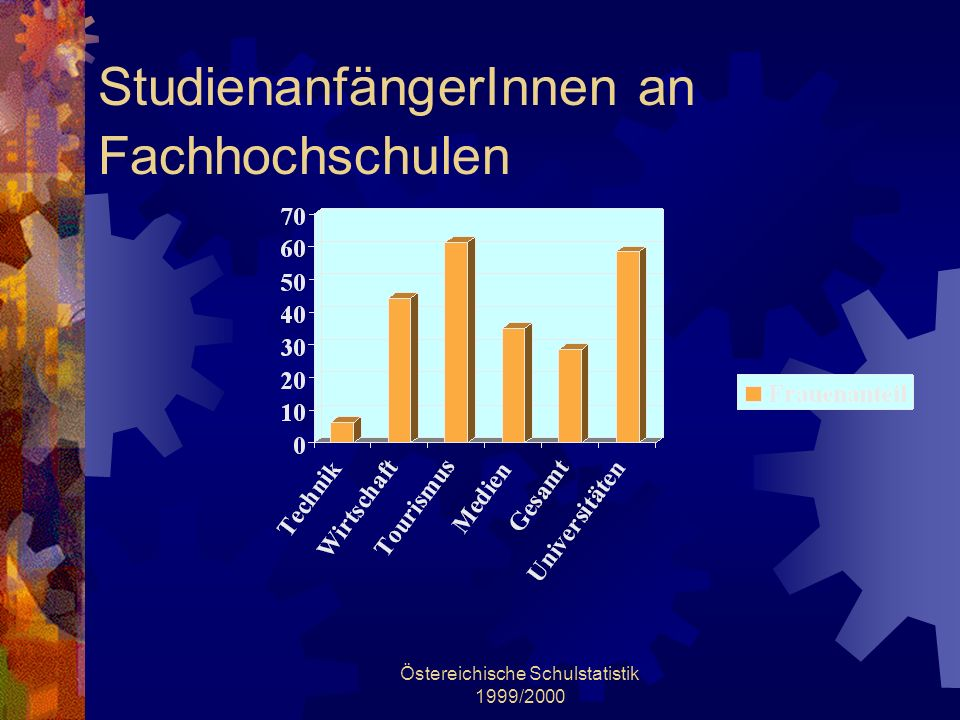 StudienanfängerInnen an Fachhochschulen
