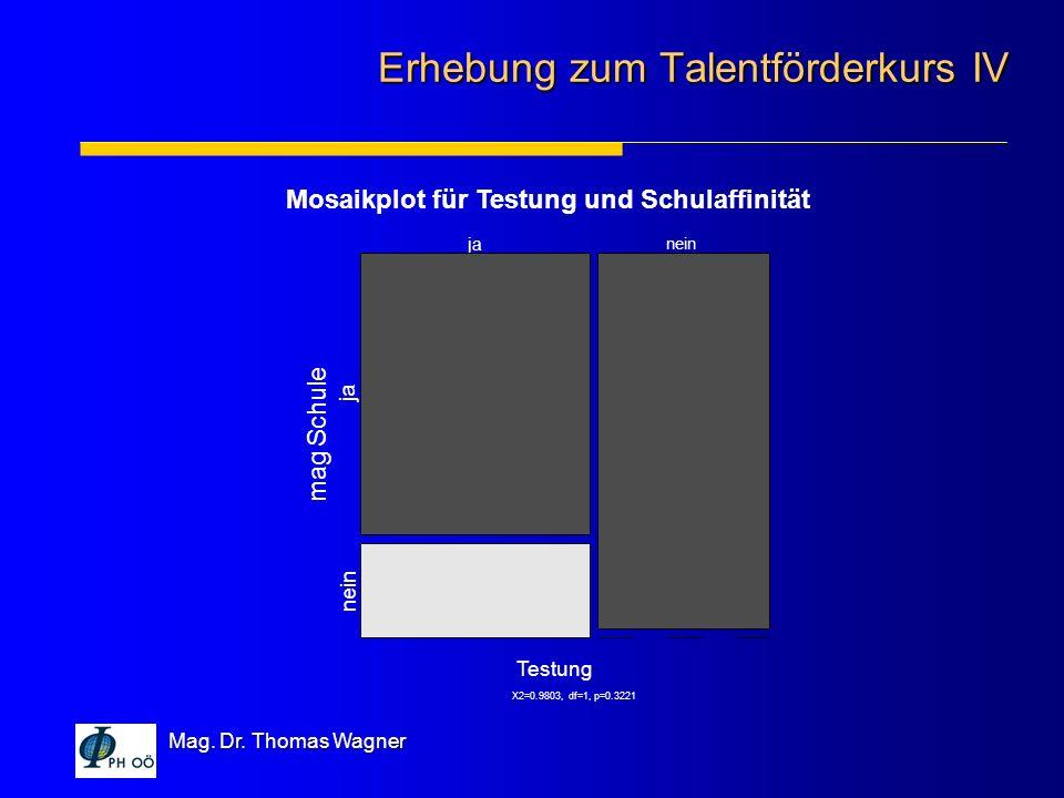 Erhebung zum Talentförderkurs IV