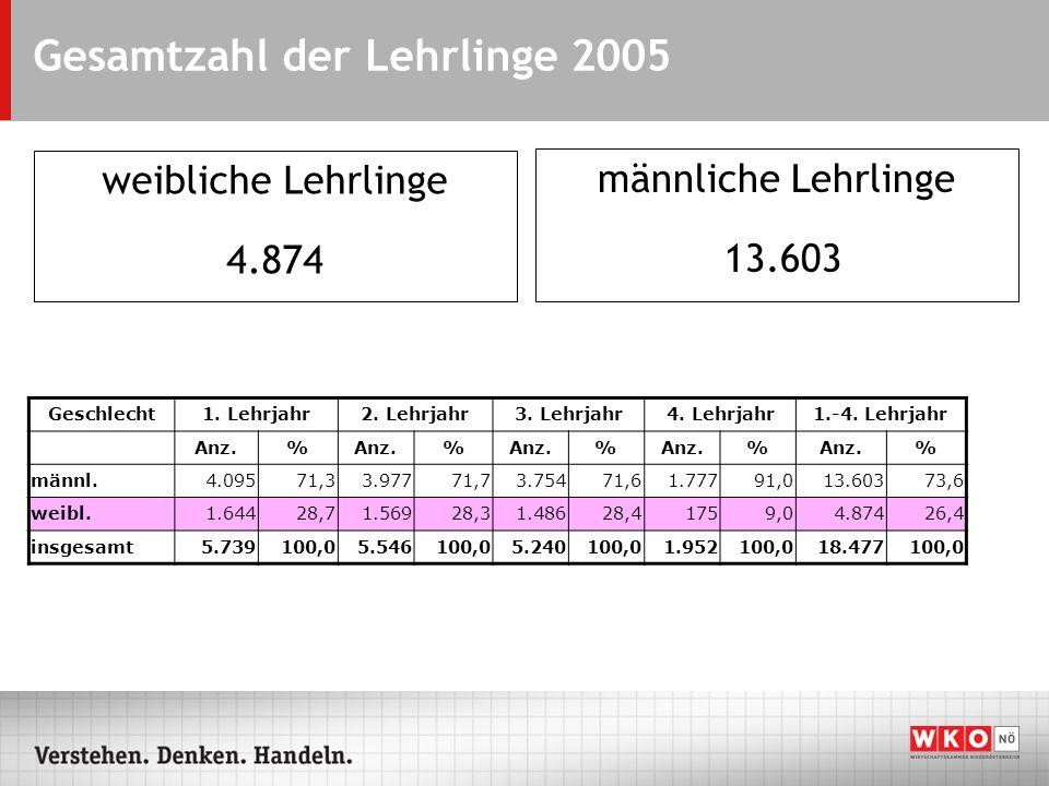 Gesamtzahl der Lehrlinge 2005