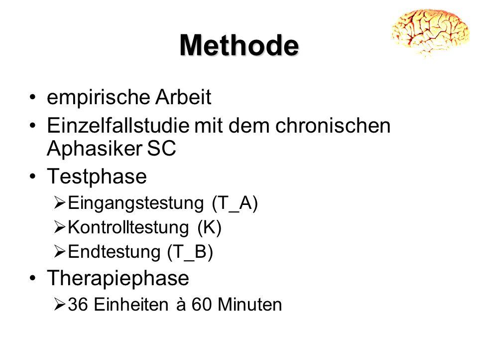 Methode empirische Arbeit