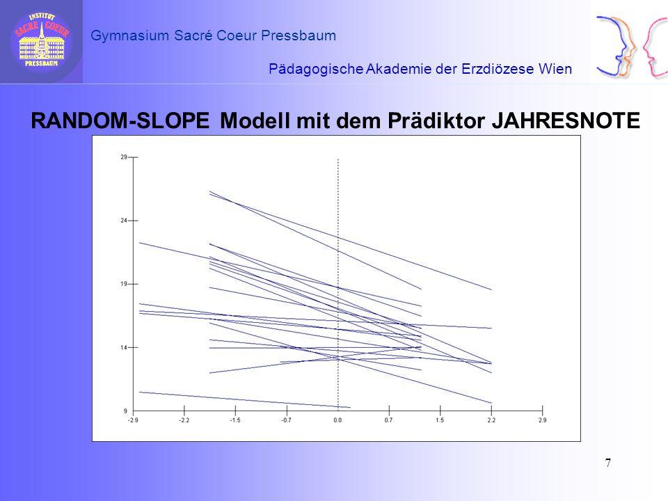 RANDOM-SLOPE Modell mit dem Prädiktor JAHRESNOTE