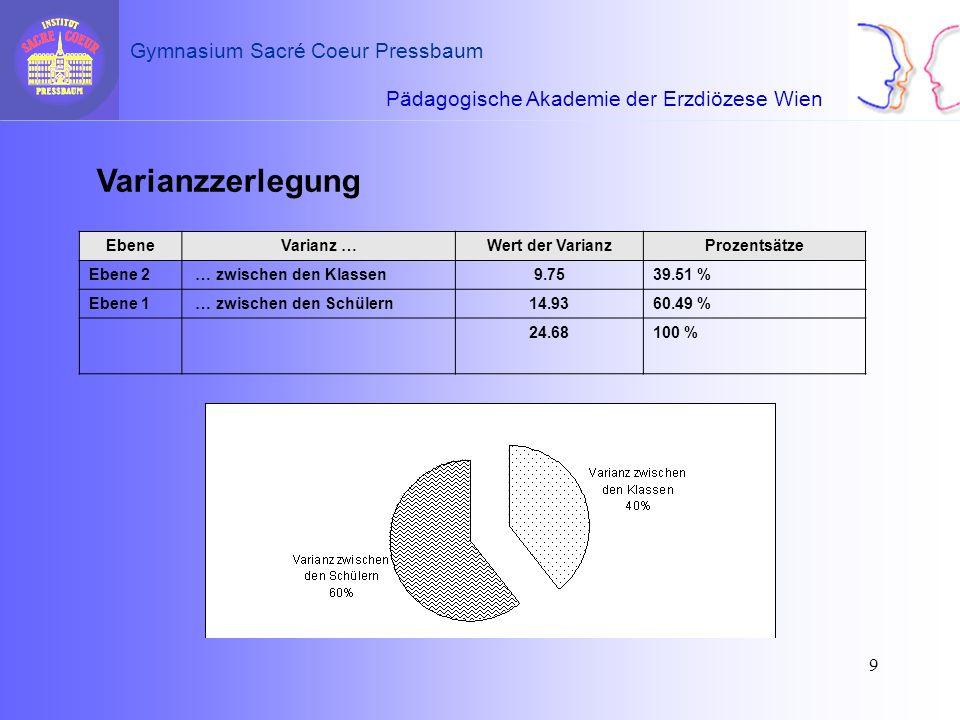 Varianzzerlegung Ebene Varianz … Wert der Varianz Prozentsätze Ebene 2
