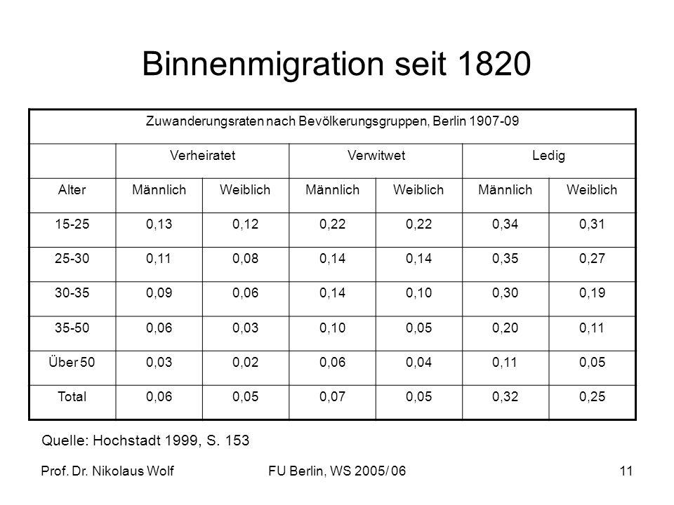 Zuwanderungsraten nach Bevölkerungsgruppen, Berlin 1907-09