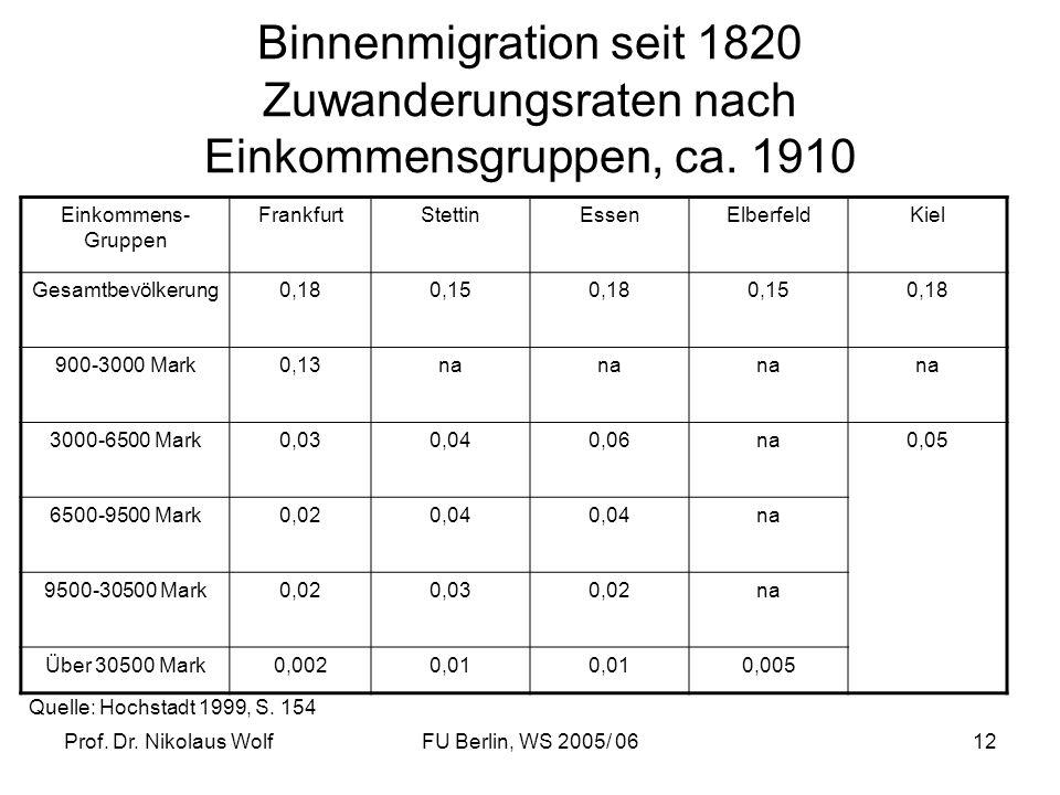 Binnenmigration seit 1820 Zuwanderungsraten nach Einkommensgruppen, ca