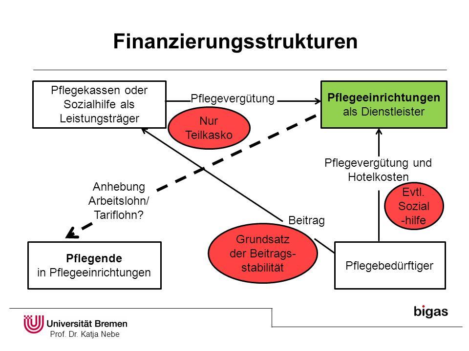 Finanzierungsstrukturen