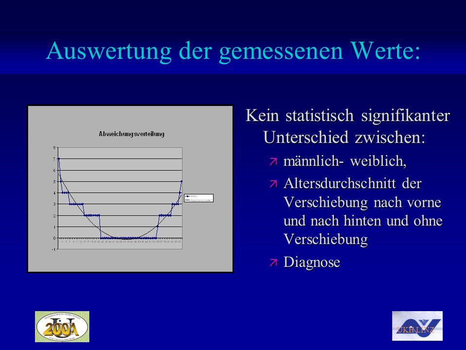 Auswertung der gemessenen Werte: