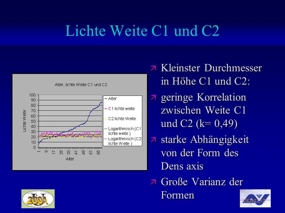 Lichte Weite C1 und C2 Kleinster Durchmesser in Höhe C1 und C2: