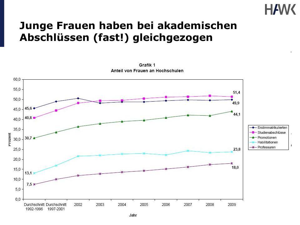 Junge Frauen haben bei akademischen Abschlüssen (fast!) gleichgezogen