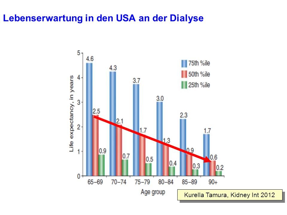 Lebenserwartung in den USA an der Dialyse