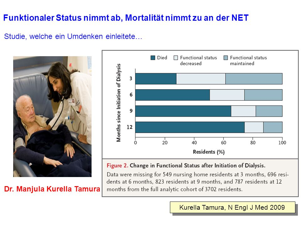 Funktionaler Status nimmt ab, Mortalität nimmt zu an der NET